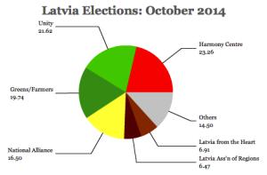 latvia2014Suffragiorg